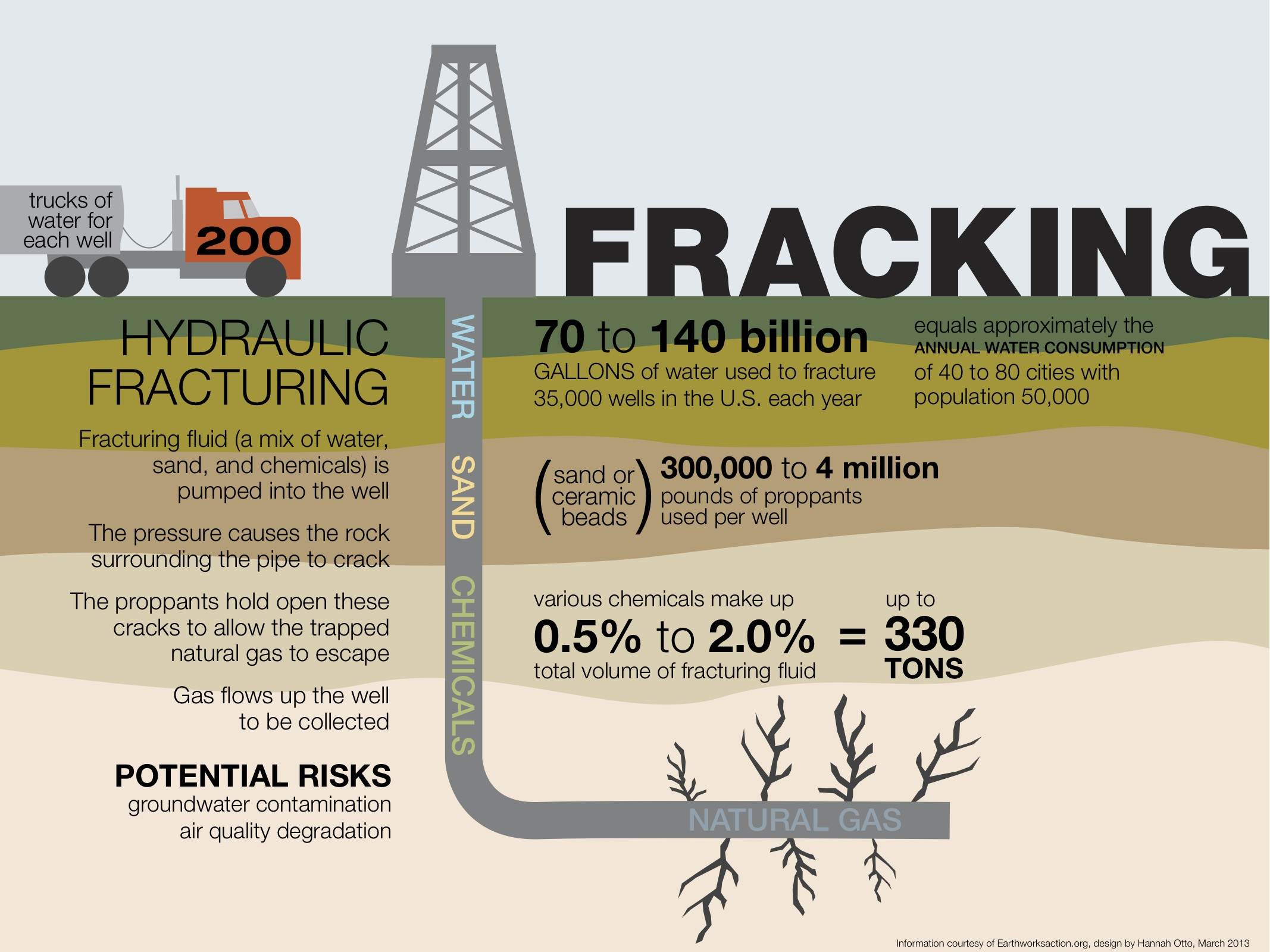 fracking infografic