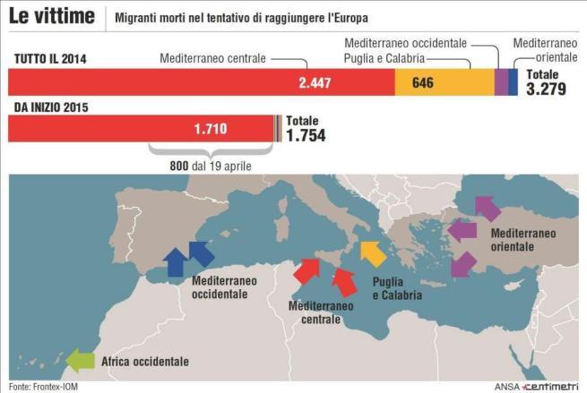 infografica immigrati morti 2015
