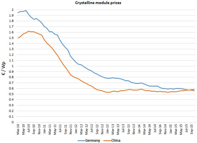 grafico costo Wp