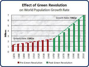 bomba demografica e rivoluzione verde