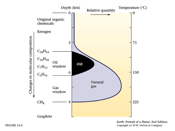 finestra degli idrocarburi