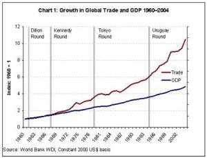 crescita globale
