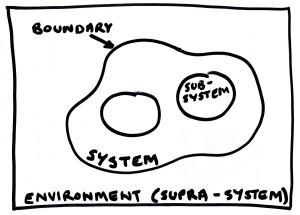 Confini sistema